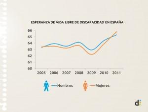 Evolución esperanza de vida libre de discapacidad_dubitare_Medialab Prado