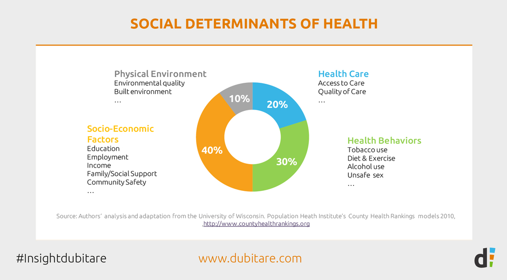 Dubitare Insight: Social determinants of health