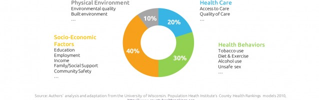 idea dubitare: Social Determinants of Health
