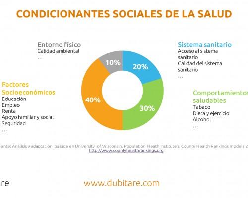 idea dubitare_Condicionantes sociales de la salud